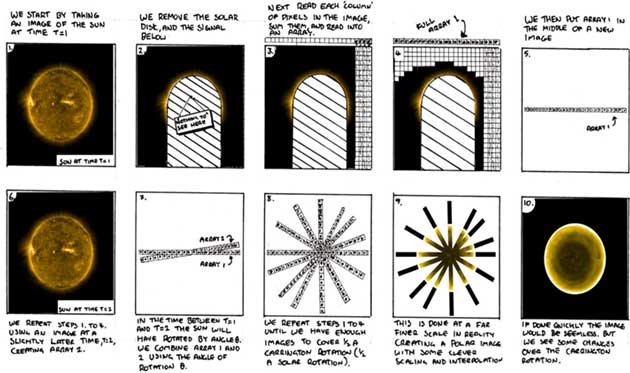 A cartoon highlighting a simple method to construct images of the solar poles using images taken from the ecliptic, such as those from SWAP. (Source: PROBA2 Science Centre)