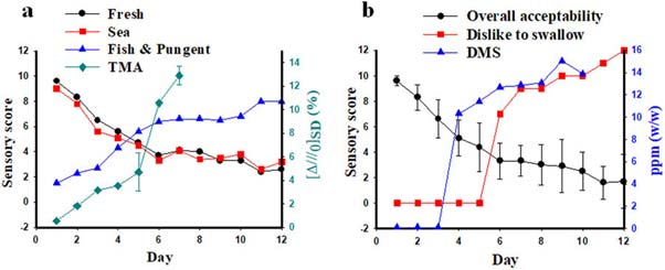 A comparative correlation profile showing the number of days it took the 'nose' to detect respective measures of spoilage (TMA line on graph (a)), the GC/MS (DMS line on graph (b)) and the human testers (all other lines on both graphs). (Source: K. M. Lee, et al., 2018)