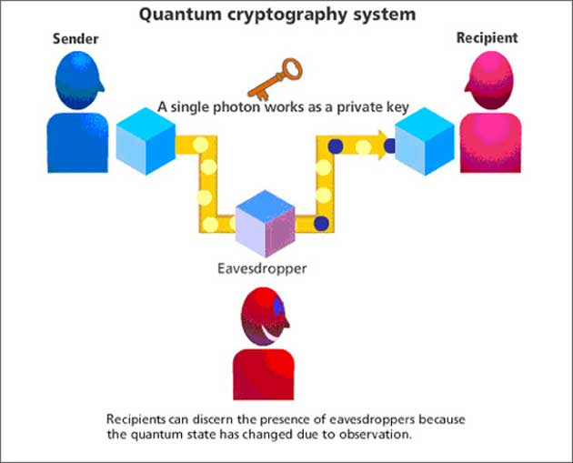 A graphic explaining an interesting concept called quantum cryptography that can potentially solve the problem of compromise of information involved in technologies such as blockchain. (Source: OpenMind)