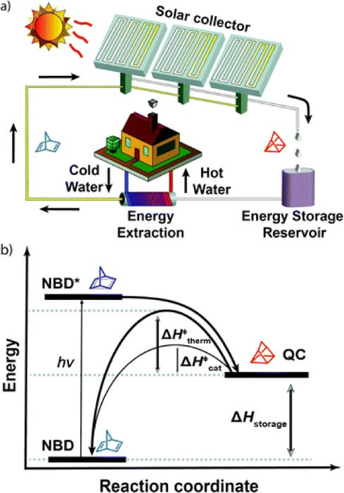 A schematic showing (a) an example of a power circuit based on NBD1/QC1 photo-switching, and (b) the basic energy states and reactions necessary to convert NBD into QC. (Source: Z. Wang, et al., 2018)