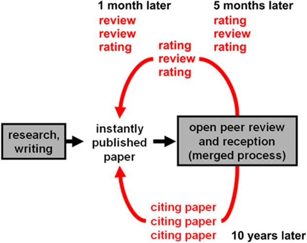Adding peer review to the RP: CB process has the potential to slow it down considerably. (Source: Kriegeskorte, N., 2012)