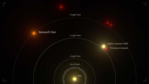 Barnard's Star is the second closest star system. (Source: Guillem Ramisa/IEEC/Science Wave)