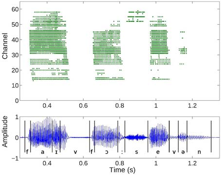 "Cochlea spike responses to a digit sequence ""5, 4, 7"" (top) and the corresponding audio waveform (bottom). Events or spiral ganglion cell outputs from the 64 channels of one ear of the binaural AEREAR2 chip. Low channels correspond to low frequencies and high channels to high frequencies."