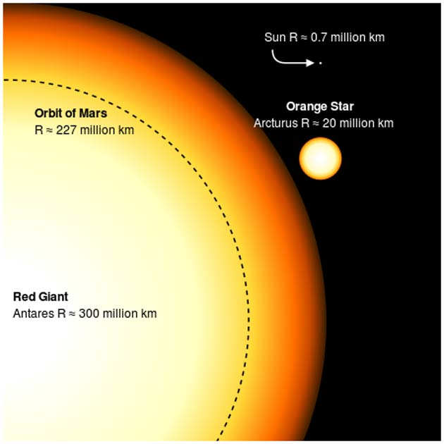 Comparison between the red supergiant Antares and the Sun, shown as the tiny dot toward the upper right. The black circle is the size of the orbit of Mars. Arcturus is also included in the picture for size comparison.