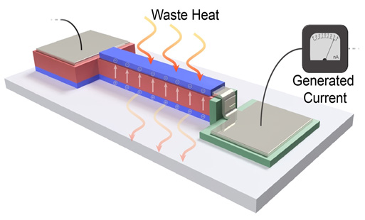 Diagrammatic representation of thin-film device that converts heat from electronics into energy. (Source: Shishir Pandya)