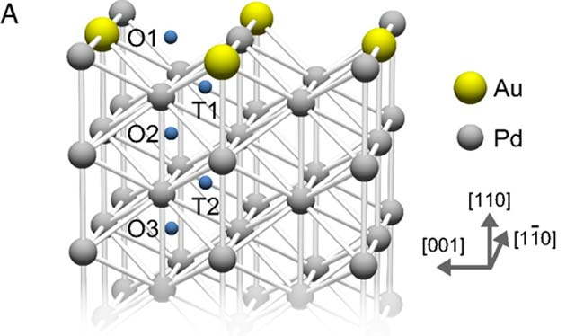 How gold atoms integrate as a sub-monolayer into a Pd surface. (Source: K. Namba, et al., 2018)
