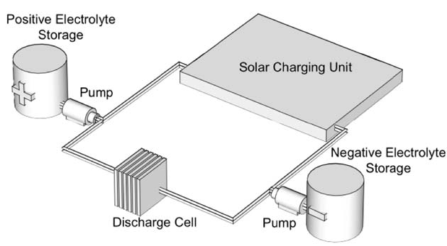 Illustration of a typical solar flow battery (SFB). (Source: James McKone & Hector Abruna/Cornell University/Flintbox)