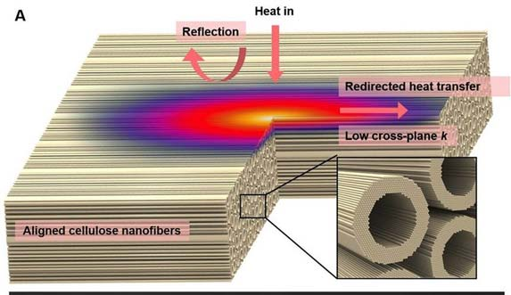 Nanowood has several properties making it an ideal industrial material. (Source, Li, T. et al, 2018)