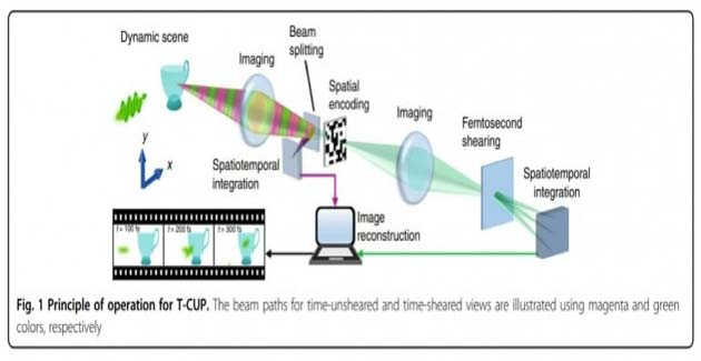 Principle of operation of the T-CUP camera. (Source: Liang et al, 2018)
