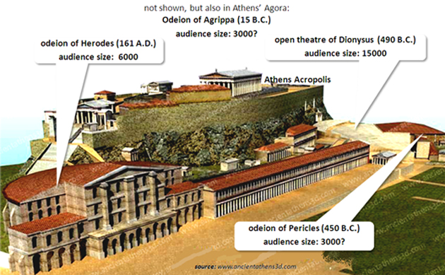 Figure 1: Representation of buildings around ancient Athens Acropolis during the Roman era. Besides the ancient open amphitheater of Dionysus, the roofed odeon of Pericles is shown, along with the later period odeon of Herodes [4]