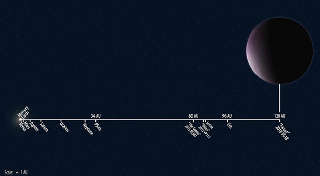 "Solar system distances to scale showing the newly discovered 2018 VG18 ""Farout,"" compared to other known solar system objects. (Source: Roberto Molar Candanosa/Scott S. Sheppard/Carnegie Institution for Science)"