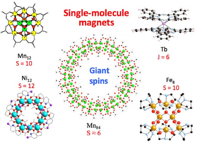 Some famous single-molecule magnets. (Source: Physikalisches Institut (PHI))