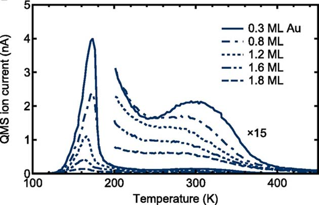 Some of the Tokyo team's TDS results also appeared to indicate that the 0.3 alloy also exhibited lower surface temperatures under 100 langmuirs of H exposure. (Source: K. Namba, et al., 2018)