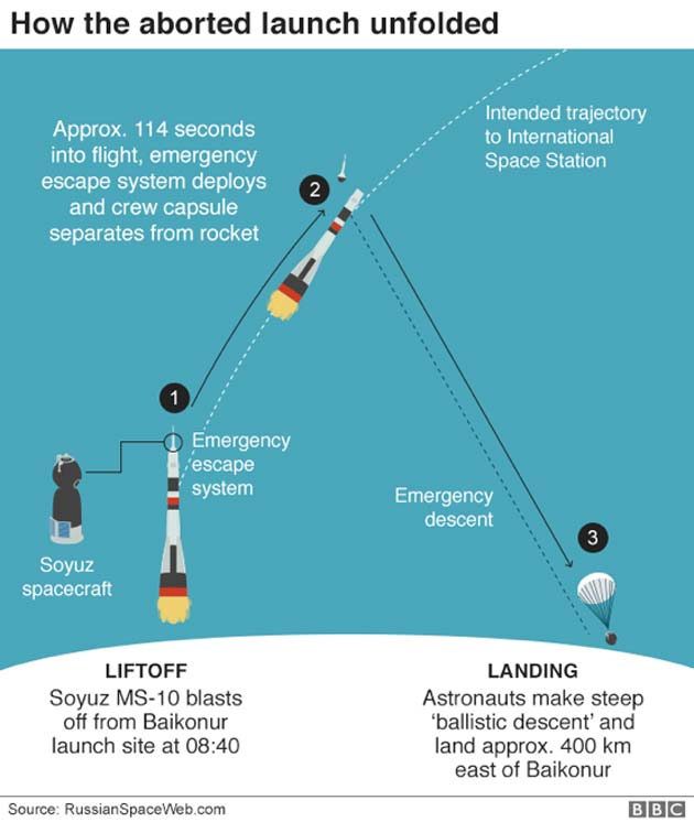 Soyuz MS-10's launch abortion. (Source: BBC)