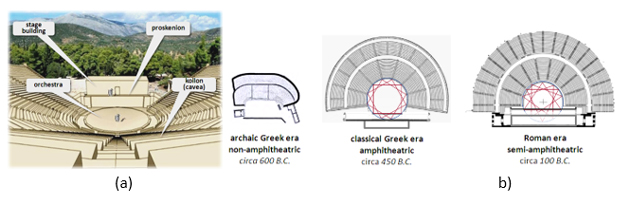 Figure 2: (a) Structure of the Hellenistic period open theater (b) Evolution of the shape of open theaters. The red lines indicate the koilon/orchestra relationship as described by the ancient architect, Vitruvius [13]. Roman period theaters had truncated circular orchestra and taller and more elaborate stage buildings