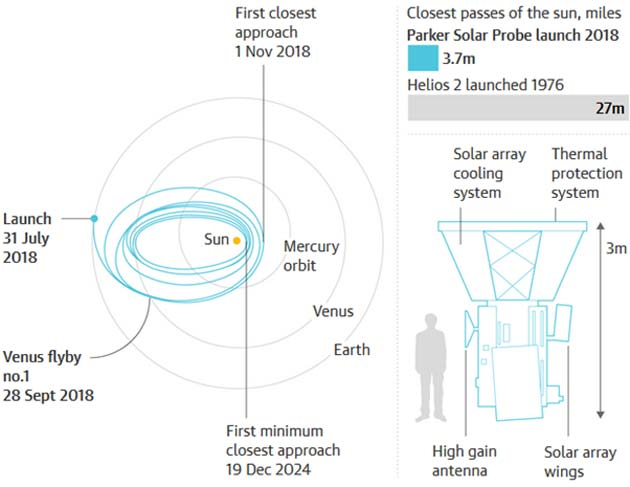 Guardian graphic | Source: The Johns Hopkins University Applied Physics Laboratory