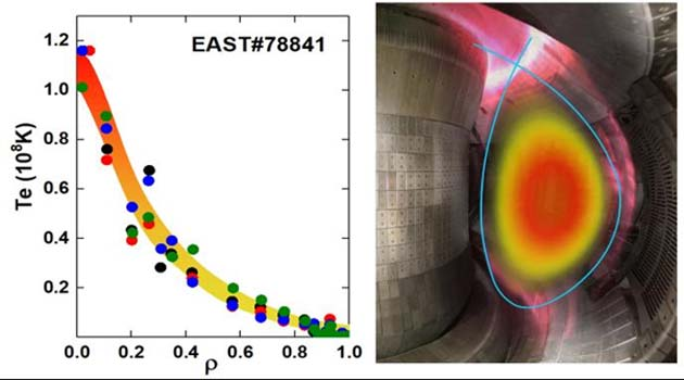 The temperature (in Kelvin) achieved in the EAST tokamak, along with a corresponding heat-map of the plasma in the reactor (right). (Source: EAST Team (no usage restriction))