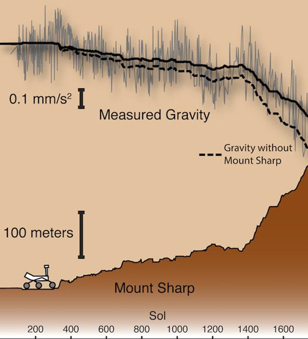 This schematic shows how the ASU scientists calculated the density on and around Mount Sharp by measuring the differences in gravity as the rover climbed upwards. (Source: NASA/JPL-Caltech/MSSS)