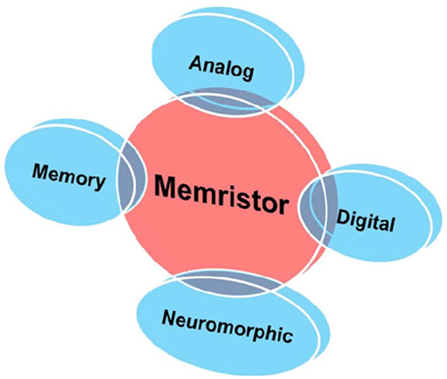 Various domains that memristors can be applied to. (Source: EDGEFX.US)