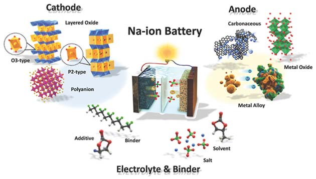 Illustration of a Na-Ion battery system.