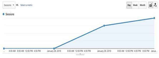 MacRumors analytics data began seeing a handful of visits from devices running an iOS 12.1.4 update on January 29, 2019, a day after the bug was widely publicized and spread across the internet. (Source: Macrumors)