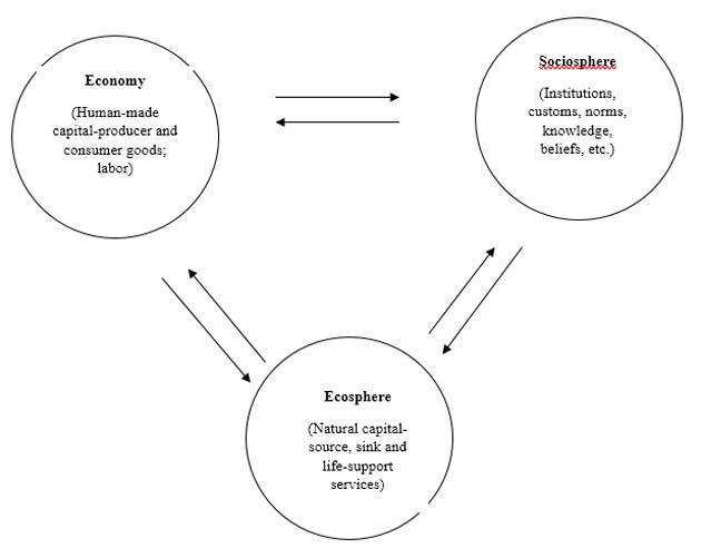 An atomistic-mechanistic depiction of the relationship between the dimensions of sustainable development. (Source: Philip Lawn, 2006)