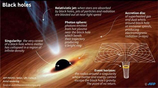 Explaining the concept of black holes. (Source: AFP)
