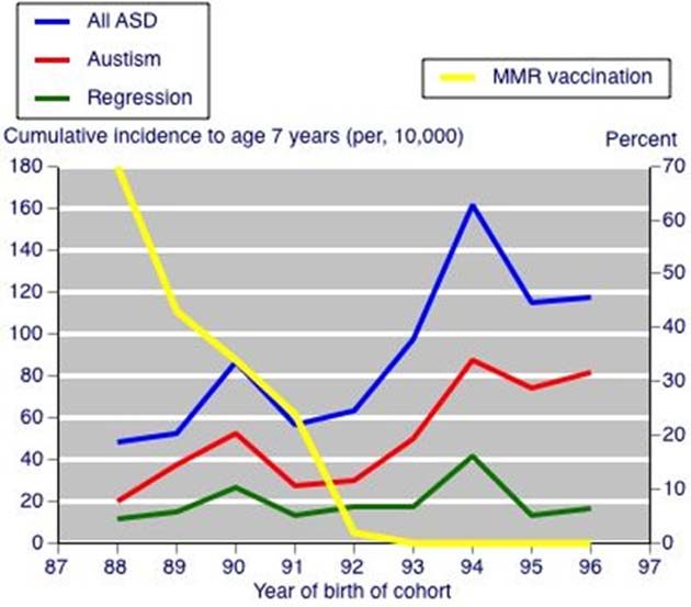 Figure shows a graph from a study conducted a few years ago, relating MMR vaccination rate in Japan to autistic spectrum disorders (ASD). (Source: Honda, H. et al, 2005)