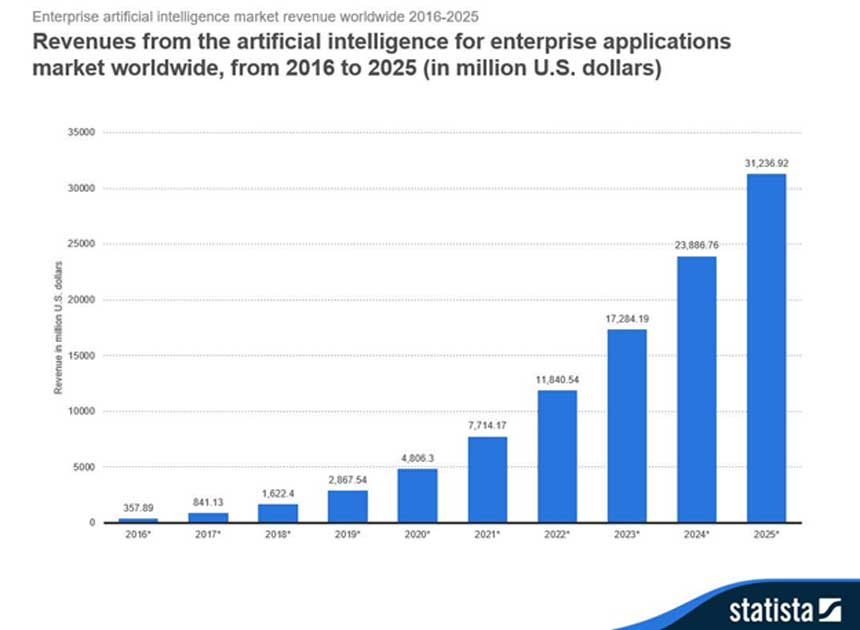 Graph showing the (projected) rise in revenue that AI has created over the years. (Source: SOGETILABS)