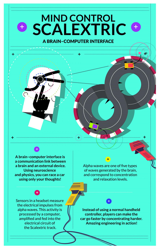 Infographic on mind-controlled Scalextric. Credit: University of Warwick