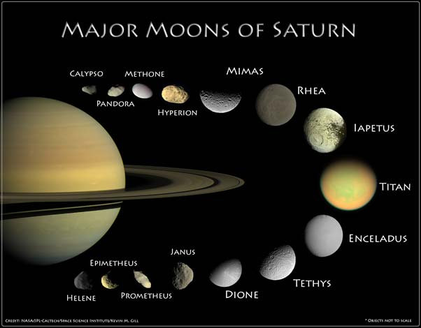 An infographic displaying the larger natural satellites of Saturn.