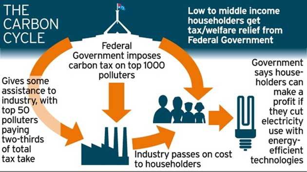 Diagram representing the process of carbon taxation. (Source: Public Domain)
