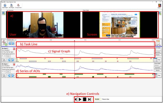 Figure 1 PhysiOBS: a tool that combines physiological measurements, observation and self-reported data. (a) concurrent view of user's video and screen recordings, (b) task/subtasks view, (c) physiological signal(s) view, (d) AOIs, (e) navigation controls, synchronized across all available views. (Author Provided)