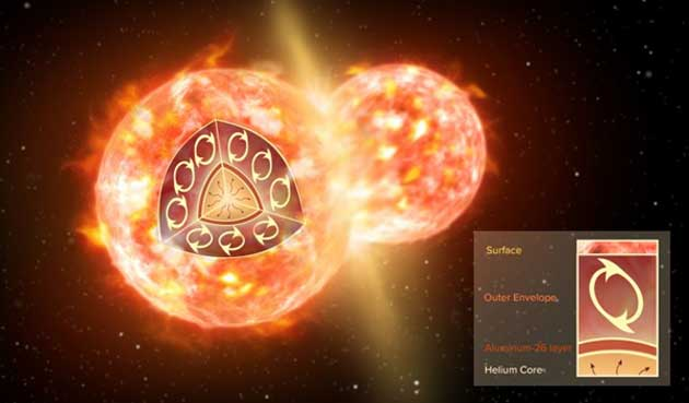 An artist's impression of a solar collision such as the one resulting in CK Vul, showing the possible original source of the 26-aluminum. (Source: NRAO/AUI/NSF; S. Dagnello)