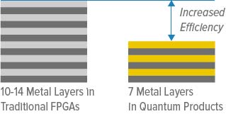 Comparing Metal Layers.