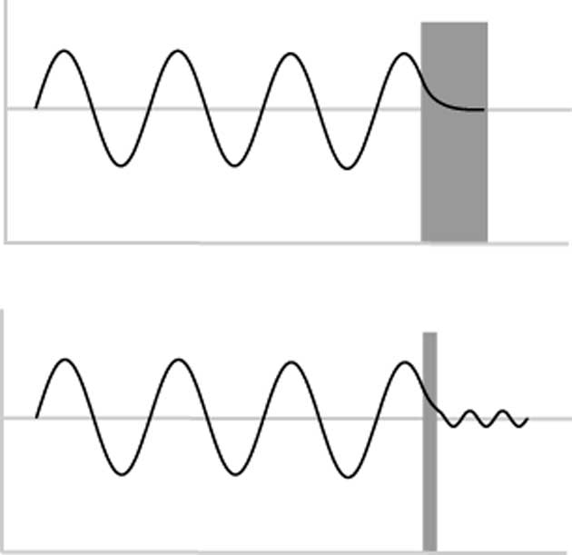 The image shows us that when an electron (the wave) hits a barrier, the wave doesn't abruptly end, but tapers off very quickly – exponentially. This is a quantum mechanical effect that occurs when electrons move through a barrier due to their wave-like properties. Tunneling depends on the thickness of the barrier; the wave does not get past a thick barrier. (Source: Public Domain)